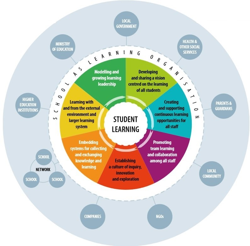 An integrated model of the school as learning organisation OECD 2016
